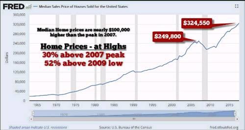 因此,目前的美国房屋销售中值比2007年的高点高出30%,比2009年的低点高出52%。如果我打算投资于房地产,那么最好的时机是在低谷(低风险),而不是在顶部(高风险)。然而,美国人正在累积新房和现房,因为他们认为价格将永远持续上涨。不幸的是,对于美国房主和买家而言,美联储目前在未来一年加息的货币政策对房地产市场并不乐观。