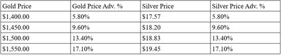 但如果金银比出现巨大变化,就像2009年至2010年期间,金银比从80附近高位跌至50附近,甚至是50下方,那么白银价格的涨势将会更加明显。