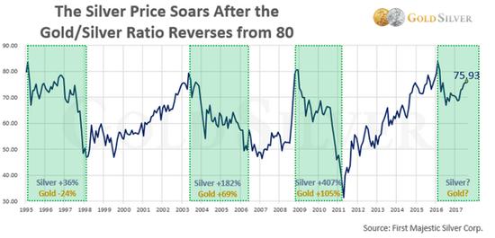 金银比率处于高位也表明未来银价上涨的速度可能要快于黄金。但是随着金价和银价的同步走高,该比率可能会保持相对稳定。