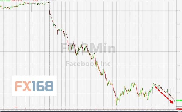 (Facebook股价 来源:Zerohedge、FX168财经网)