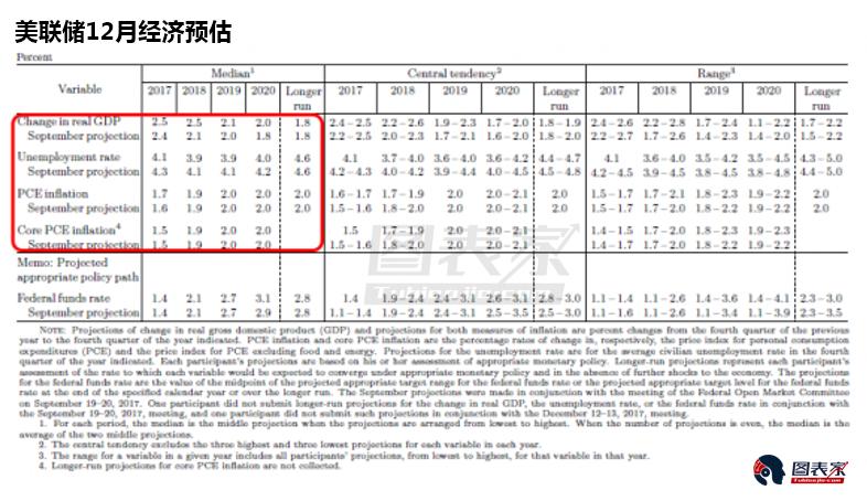 美联储利率决议五大看点:鲍威尔新闻发布会首秀
