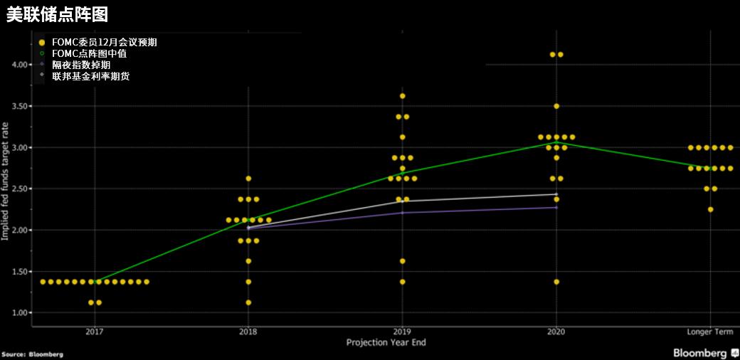 美联储12月的预测中值显示,官员们预计今年加息三次。大多数经济学家认为美联储将坚持该预期,但其他人认为概率倾向于加息四次的前景。