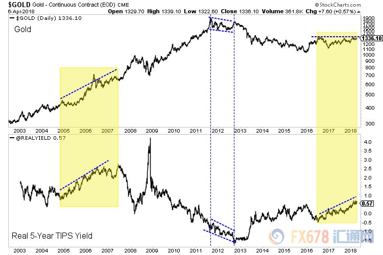 (图中上线为黄金价格,下线为五年期美国国债利率)