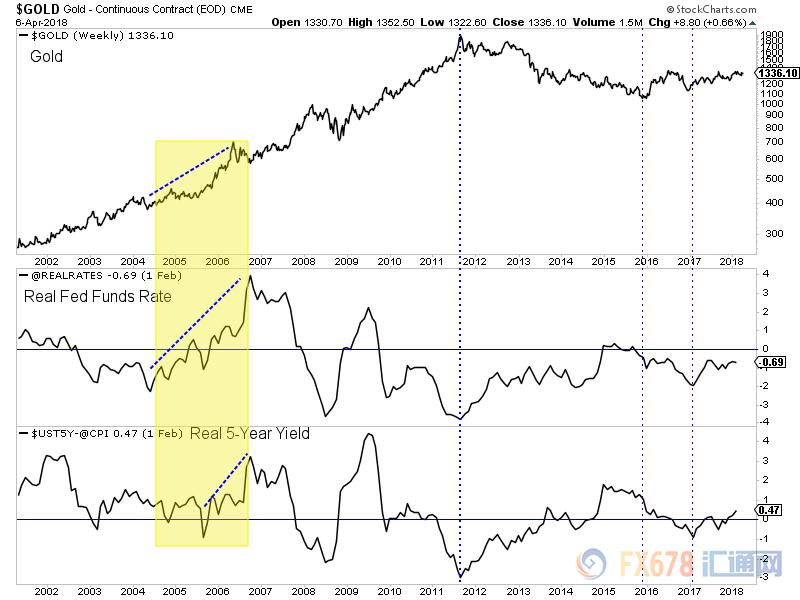 (图中上线为黄金价格,下线分别为联邦实际利率和美国五年期国债收益率)