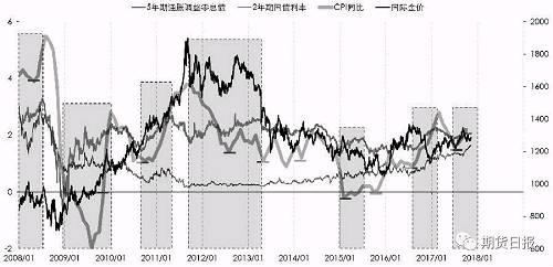 图为2008—2017年通胀预期和黄金价格走势