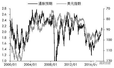 图为通胀预期和美元指数走势