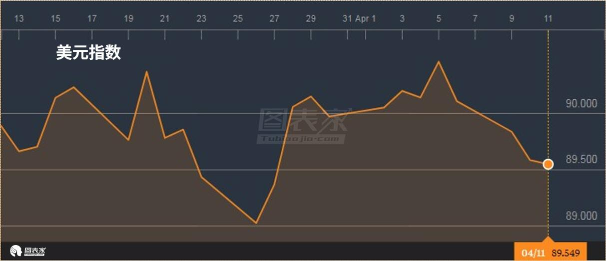 美元的持续疲软无疑将支持银价上行,美国实际利率也仍处于下跌趋势之中。