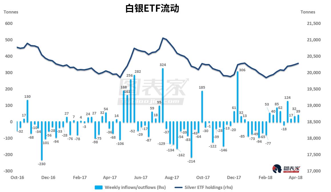 ETF投资者在3月30日至4月6日买入了约39吨白银,白银价格从每盎司16.33美元下跌0.2%至16.37美元。