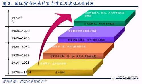 1.3. 黄金的本质:人类纸币信用的对冲品