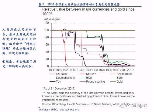 2. 一个框架:美国实际利率