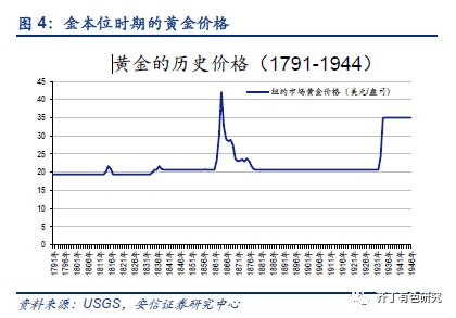 美元黄金汇兑本位及美元本位时代下:纸币信用是由美元建立的,黄金开始成为美元信用的对冲品,金价的波动实际上就是美元信用的波动。由于美国的信用扩张速度较快和美国国力的周期波动,导致了金价的重心逐步抬升,且波动剧烈。