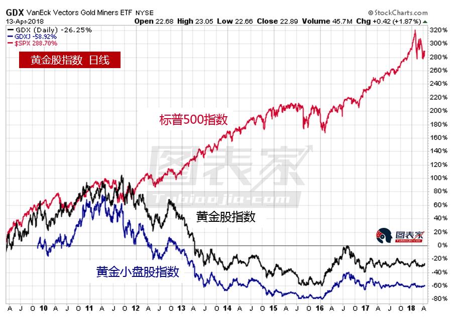 由上图可知,标普500指数自2009年3月份以来上涨290%,同时,黄金股指数和黄金小盘股指数分别下跌30%和60%。在2016年黄金进入新牛市之后,这两个黄金股均现上涨。