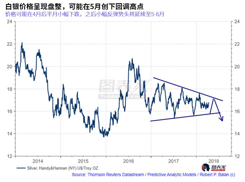 美元将在4月底5月初触底,黄金面临压力