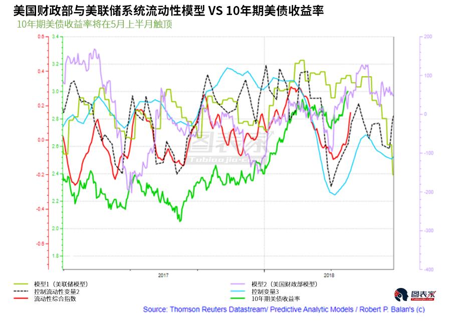 研究显示,系统性市场流动性对黄金估值颇具影响力。