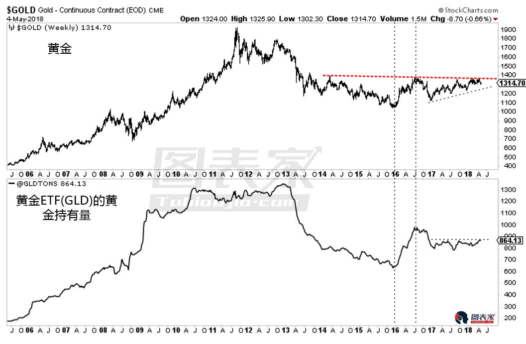基本面并不看涨,黄金或将继续向下回调