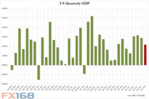 (美国GDP走势图,来源:Zerohedge、FX168财经网)