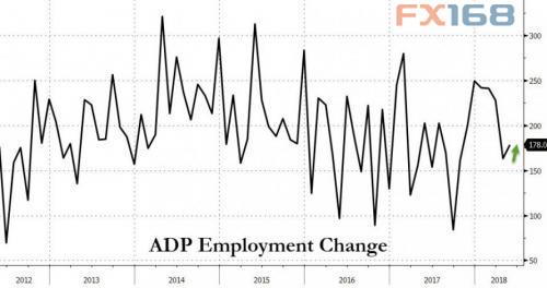 (美国ADP就业人数走势图,来源:Zerohedge、FX168财经网)