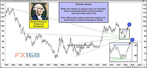 美元近几周的强劲反弹令其冲高至2017年11月高点,随后在上周涨势陷入停滞,美元的涨势伴随着黄金价格的回撤。