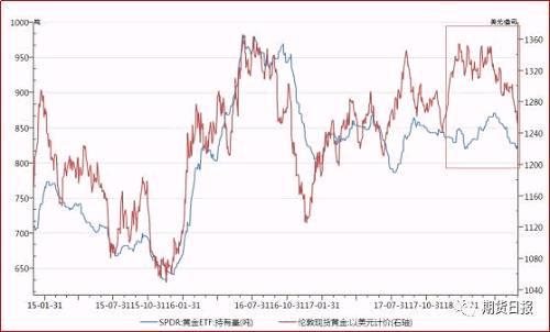 数据图表来源:万德图5:黄金CFTC与金价