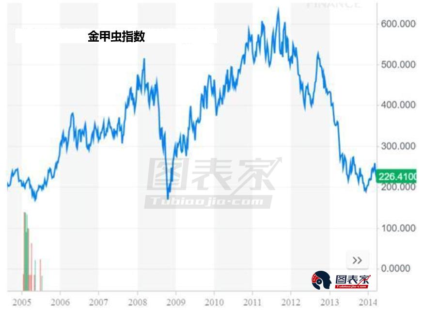 金甲虫指数正自低位反弹,2005年和2008年价格在相似的水平走高,且在未来几年相对于低点上涨逾一倍。