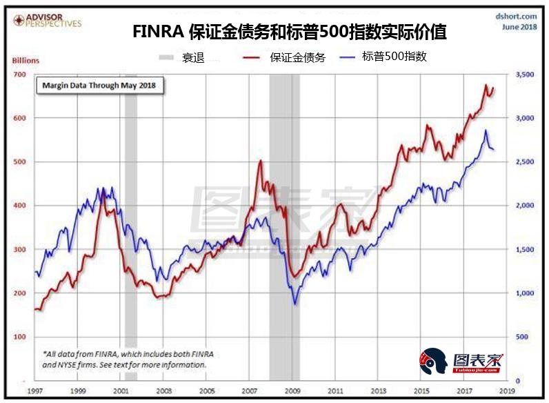 引发下一次贵金属大涨的因素可能是保证金债务,当其规模极大时,大量追加保证金通知将引发或促成金融资产的熊市,从而推升贵金属价格。