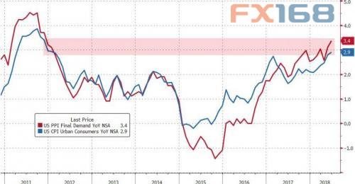 (美国CPI年率走势图,来源:Zerohedge、FX168财经网)