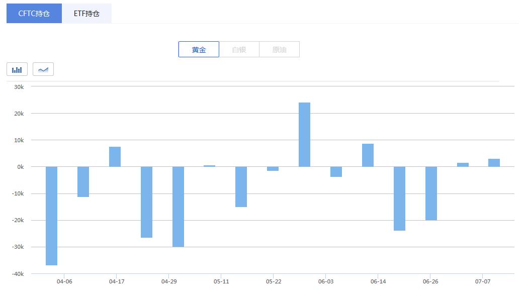 从具体数据上来看,黄金期货投机性多仓增加3827手至214310手,为今年4月末以来最高水平。同时,空仓也增加720手至132876手,创去年7月中旬以来新高,且连续第四周在10万手上方。
