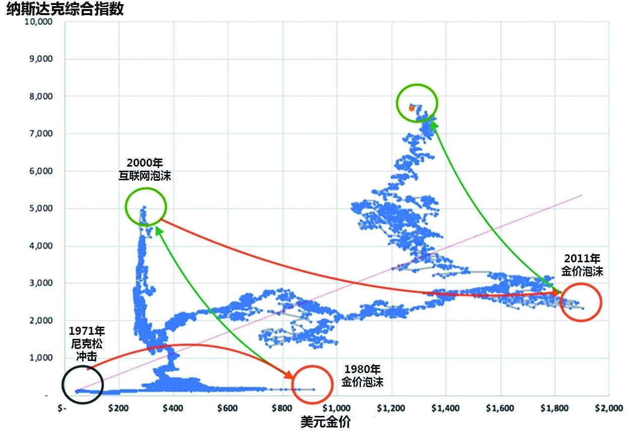 商品和股票的周期性至少可以追溯到20世纪70年代。当商品表现良好时,股票表现不佳。然后周期反转,投资者进入股票市场,最终使股票变得昂贵,而像黄金和白银这样的商品变得便宜。