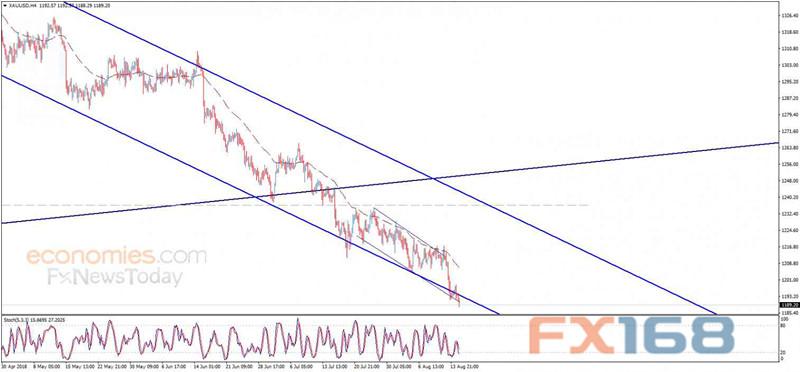 (现货金4小时图 来源:Economies.com、FX168财经网)
