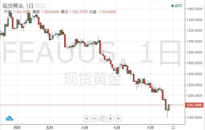 黄金投资晨报:中美贸易紧张情绪降温美指受挫危及96关口 黄金本周有望续涨