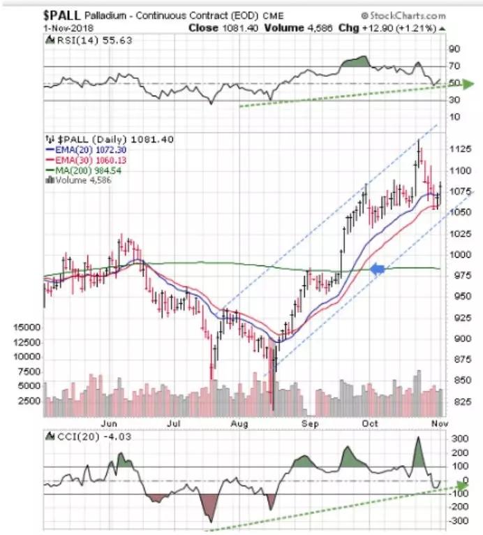这里是钯走势图。其价格往往领先金银上涨。在蓝色箭头上的突破200天移动平均线已经被确认并且正在进行中。移动平均线正处于多头排列上升趋势中。
