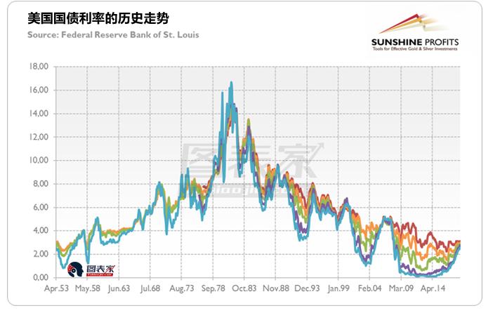 实际上,许多分析师的意见正好相反,他们认为与债券利率呈反比的债券价格过高。