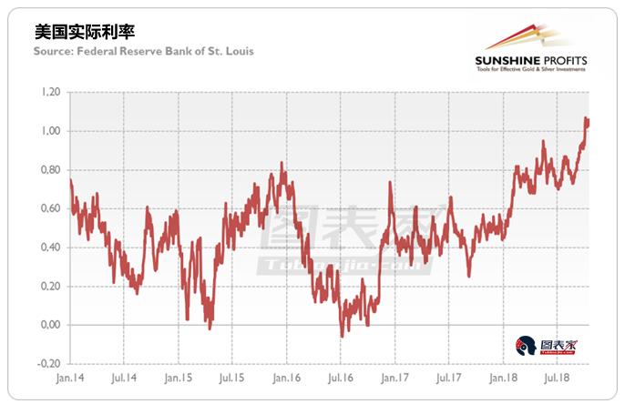 美债利率尚未见顶,黄金未来或将承压