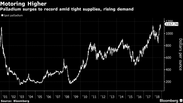 "Platinum Group Metals公司CEO R. Michael Jones表示:""中国开始表现出对钯金期货的需求了。我们在较早时候就预测到了这一点。""今年钯金与铂金的单位价格差显著收窄,目前二者价格差不到77美元。今年初,每盎司黄金比钯金价格高出近500美元。"