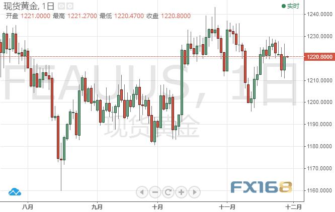"""鲍威尔一句话""""毁掉""""美元前程 黄金大涨今晚可能更精彩"""