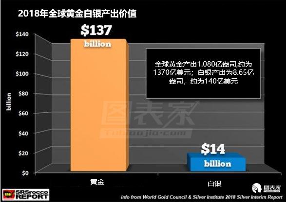 全球债务规模庞大,到了买黄金避险的时候?