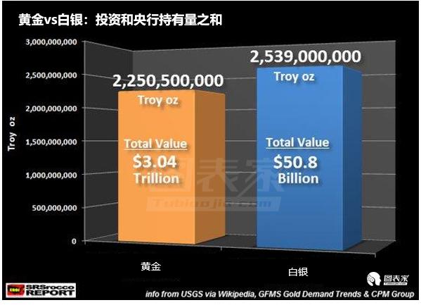 这一数据基于全球黄金投资数量的估计,约为22.5亿盎司。