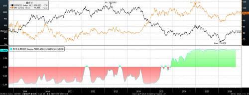图3 10国集团利差交易指数与美指日线图走势(收盘价)