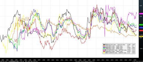 图8 主要发达国家国债收益率差(10年期-2年期)