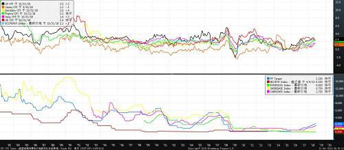 图9 主要发达国家CPI与央行目标利率对比