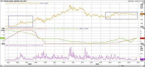 图10 上金所黄金TD合约走势与联邦基金目标利率、人民币汇率、TD20日年化波动率走势图