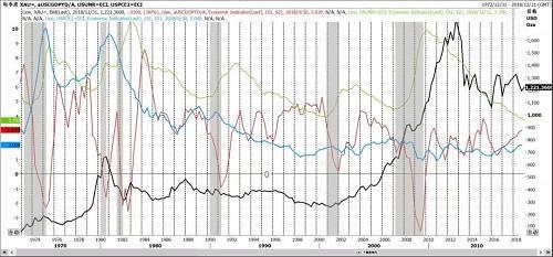 图11 1973-2018黄金价格与美国GDP增幅、PCE、失业率走势图