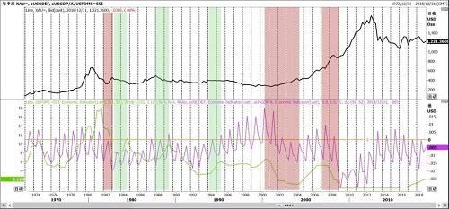 图14 财政政策、货币政策组合与黄金价格走势