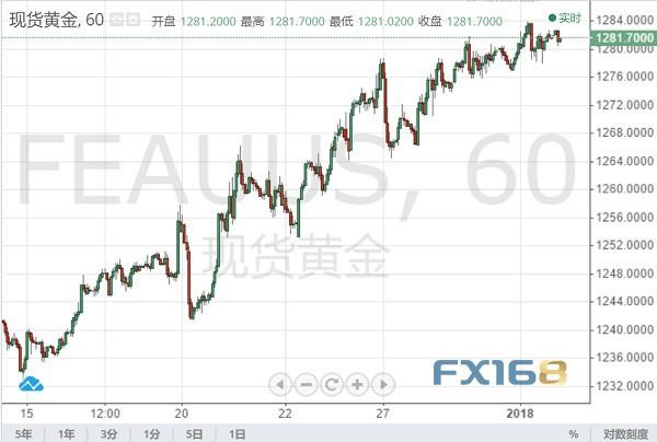 周一(12月31日)现货黄金在2018年最后一个交易日小幅收涨,最高触及1284.00美元/盎司,目前金价仍持稳于1280关口上方,12月累计上涨60.17美元,涨幅4.92%,收获2年来最佳月度涨幅。但黄金2018全年仍下跌20.43美元,跌幅1.57%。而美元指数上月则收涨,且2018全年累计上涨4.5%,为2015年以来的最佳年度涨幅。