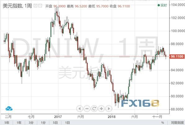 (美元指数周线图 来源:FX168财经网)