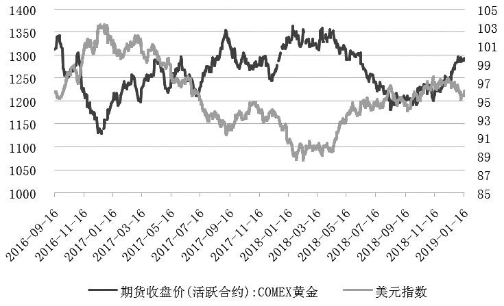 2018年年初美国减税对经济增长的影响开始显现,美联储持续加息叠加美元强势,贵金属价格跟随新兴市场货币快速回落。但从2018年四季度开始,中美贸易摩擦升级,美国经济复苏预期逐步减弱,美债长短端利差趋零从侧面印证了上述观点。同时,美股的大幅下跌激发了市场的避险情绪。最终,美联储在2018年最后一次议息决议上暗示放缓加息,黄金价格随之反弹。