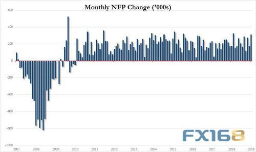 投资者也将关注薪资数据。调查显示,美国1月平均每小时薪资月率料增长0.3%,上月为增长0.4%;美国1月平均每小时薪资年率料增长3.2%,上月也为增长3.2%。