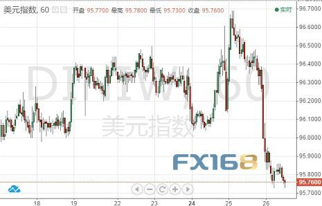 (美元指数60分钟图 来源:FX168财经网)