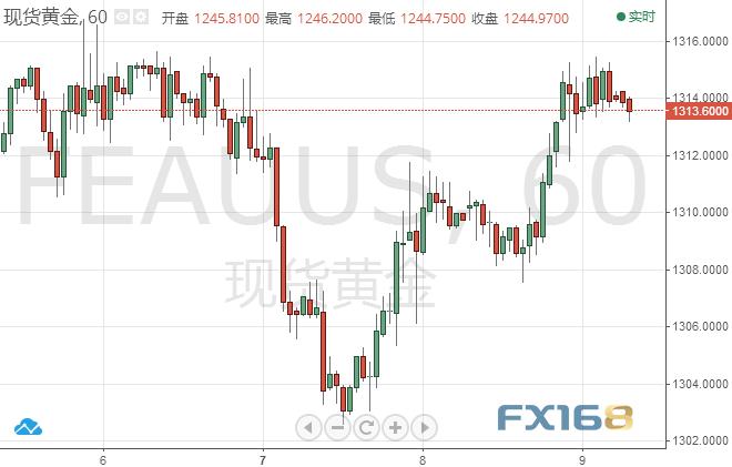 金价上周温和收跌,整体上行趋势并未受到破坏,金价持续受到卖盘的支撑。