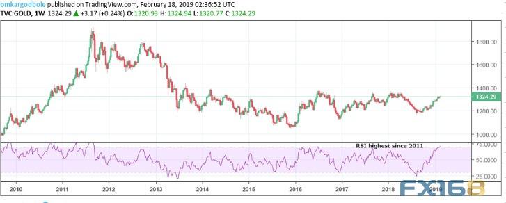 周线级别显示,RSI指标已经触及71.06水平,这是自2011年以来的最高水平,这也是自2016年7月以来首次处于超买水平(升破70水平)。